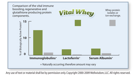 vital whey Protein Nutrient Chart