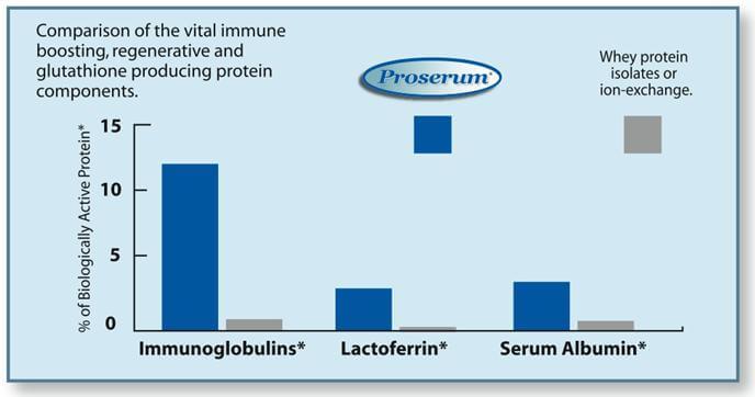 Proserum natural whey protein
