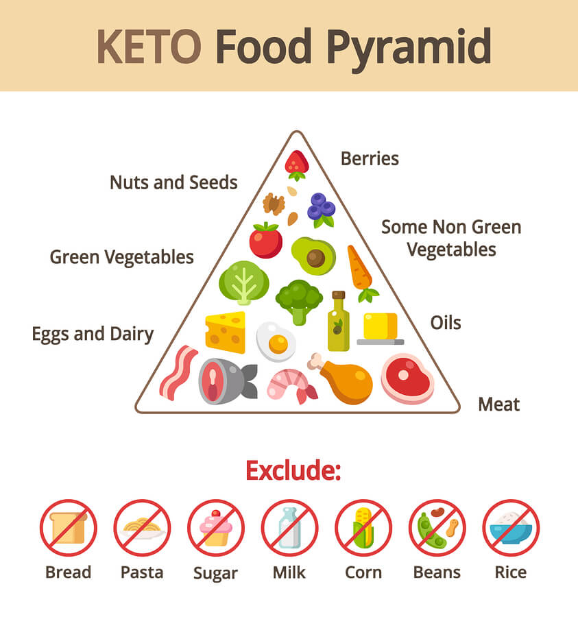 Keto vs Paleo Diet – What's Best for Me?